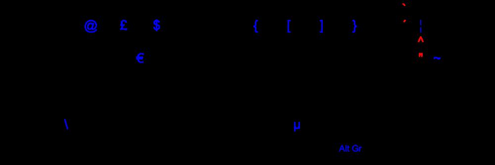 Nordic rozložení klávesnice